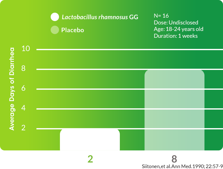 Lactobacillus rhamnosus GG Reduces the Duration of Diarrhea During Erythromycin Treatment