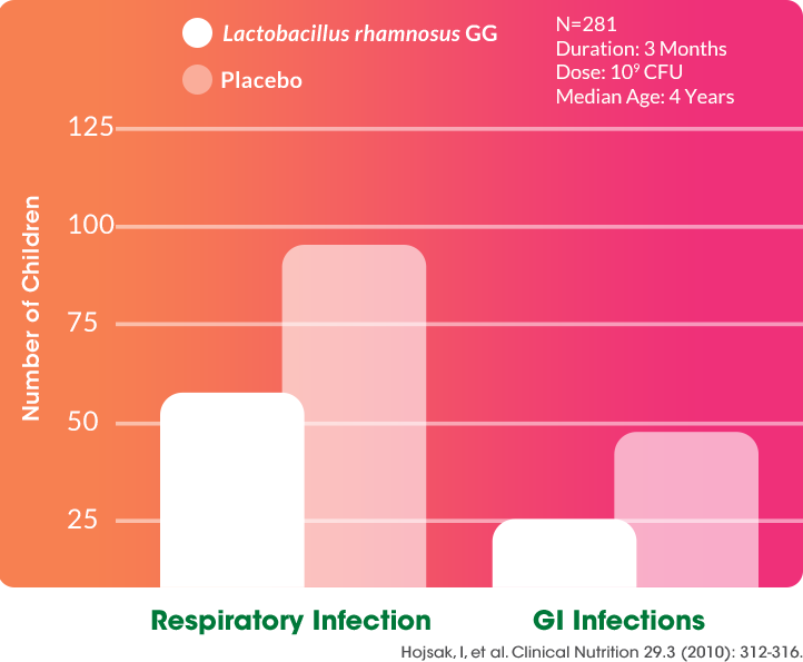 Lactobacillus rhamnosus GG Reduced the Risk to Respiratory and Gastrointestinal Infections in Children Attending Daycare